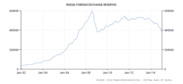Russia Forex