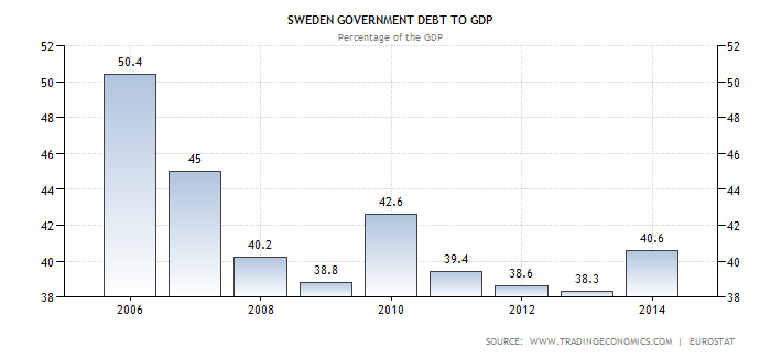 Sweden Debt to GDP