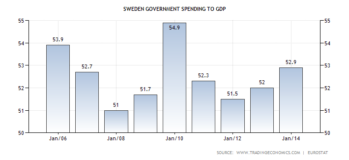 Sweden Spending to Gdp