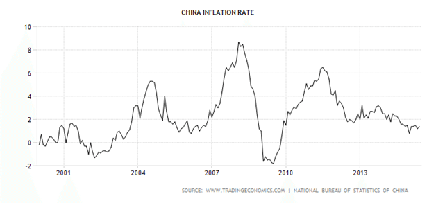 Inflation Rate in China