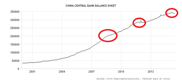 PBOC Balance Sheet Long Term