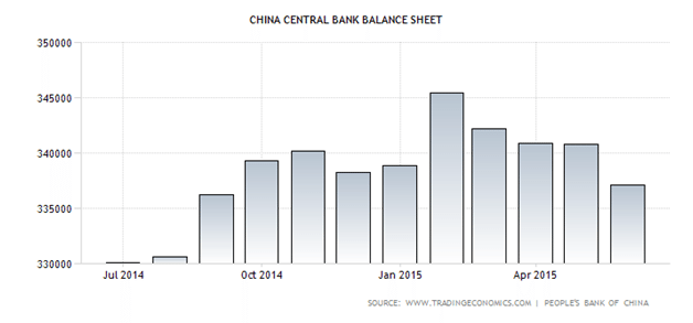 Balance Sheet of the PBOC