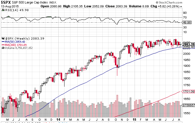 S&P Weekly Chart