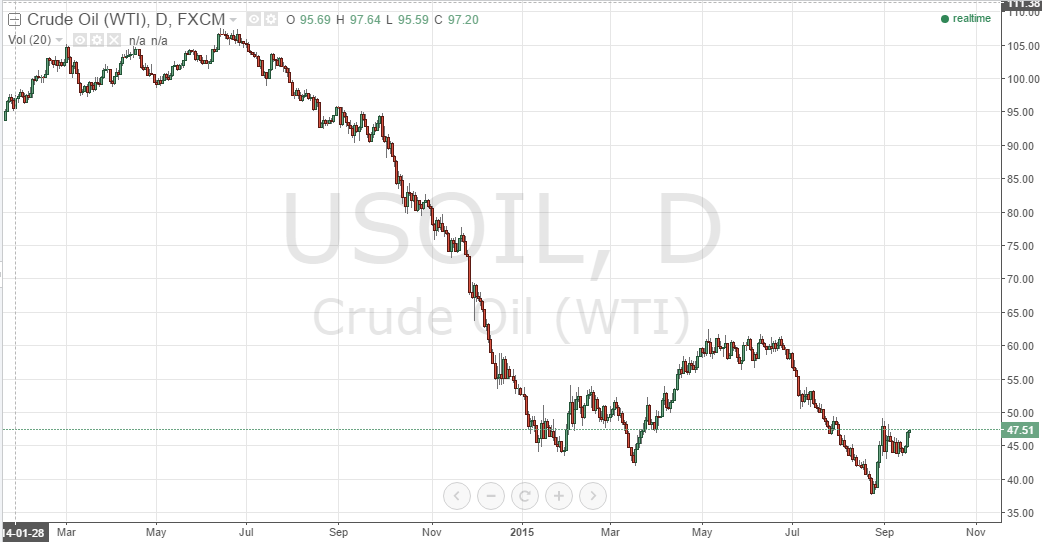 volatility pricing of crude oil and Volatility affects pricing of options,  the net effect is that this crude approach underestimates the true volatility by about 20.